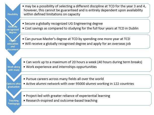 Thapar - Eligibility Criteria for Academic Year 2018-2019